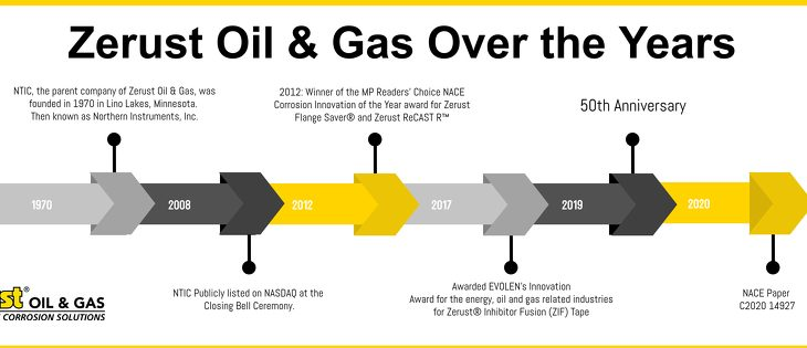 Zerust Oil and Gas Achievement Timeline