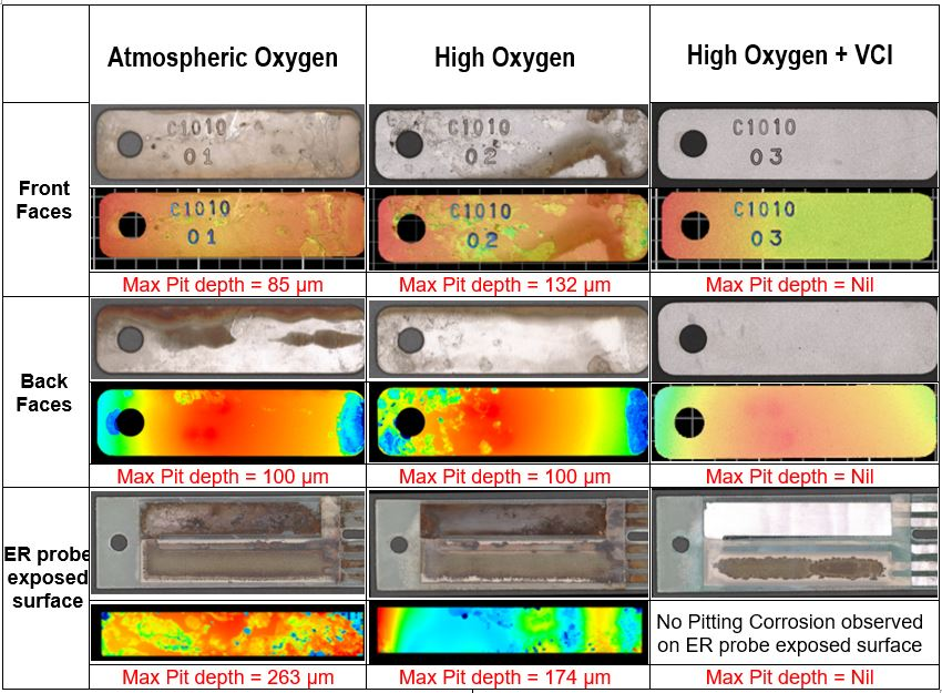 Figure 2: Pitting corrosion profile depths of ER probe and weight loss coupons